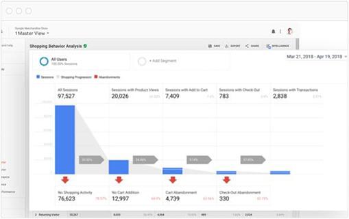 monitorizare conversii tranzactii rata conversie campanie marketing 21vision agentie publicitate oradea