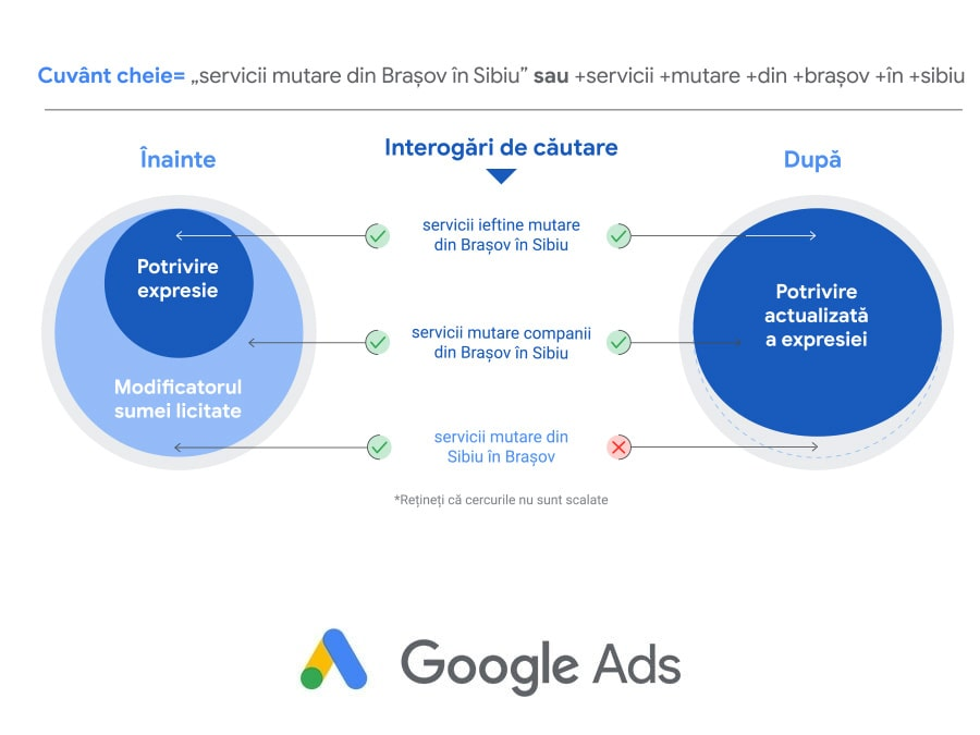 Optimizare cuvinte cheie Campanie Google Ads. Potrivire expresie vs Potrivire ampla 21vision agentie google partners oradea